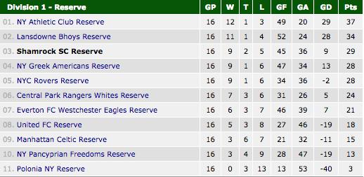 reserves standings