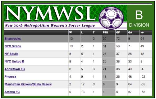 ROCKS STANDINGS 006 women