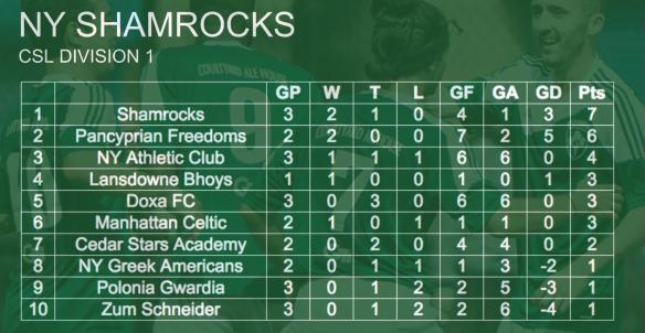 rocks-standings-001-first-team