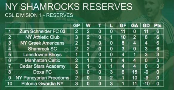 rocks-standings-002-reserves
