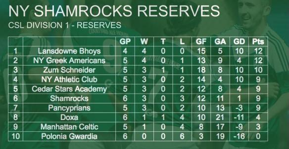 rocks-standings-002-reserves-team
