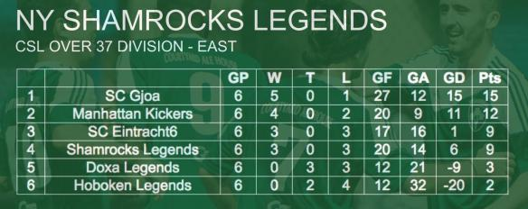 rocks-standings-005-legends
