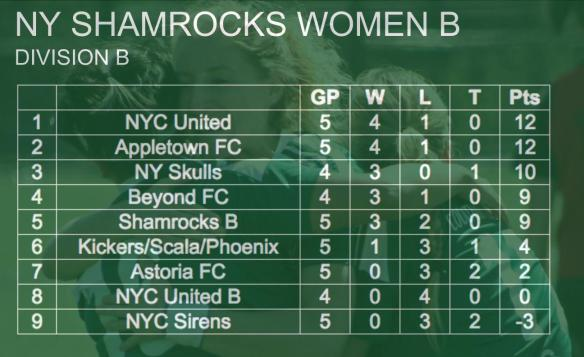 rocks-standings-007-women-b