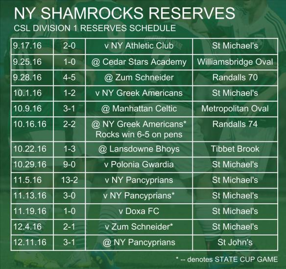 rocks-sched-002-reserves