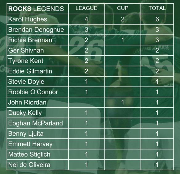 ROCKS SCORERS 005 legends (1)
