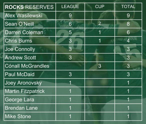 ROCKS SCORERS 002 reserves (1)