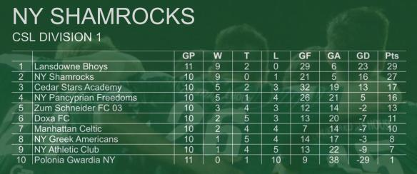 ROCKS STANDINGS 001 first team (2)