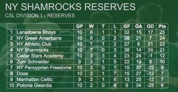 ROCKS STANDINGS 002 reserves team (1)