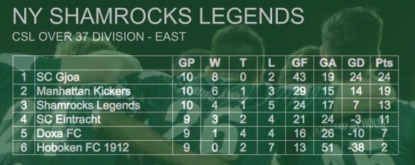 ROCKS STANDINGS 005 legends