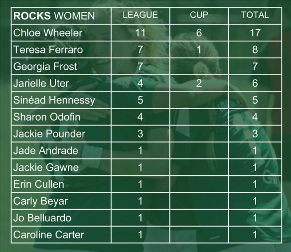ROCKS SCORERS 006 women