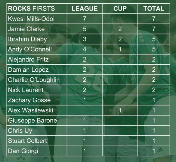 ROCKS SCORERS 001 first team