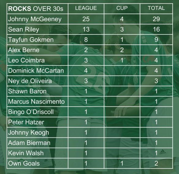 ROCKS SCORERS 004 over 30s