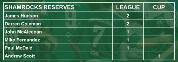 ROCKS scorers 002 reserves