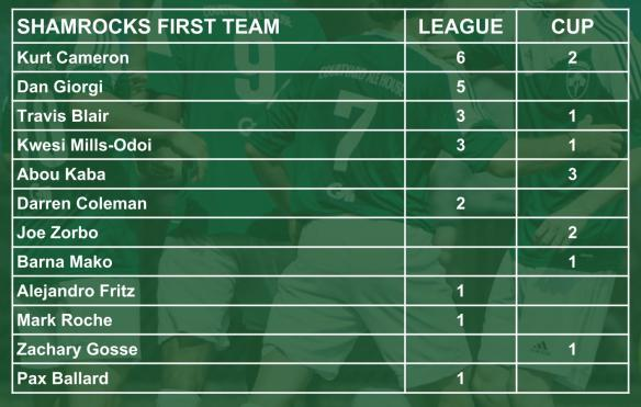 ROCKS scorers 001 firsts