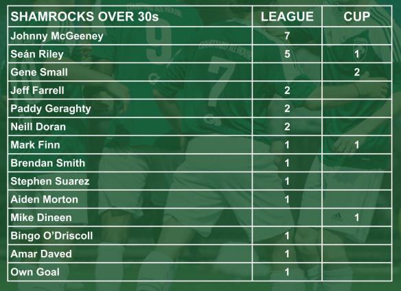 ROCKS scorers 004 30s