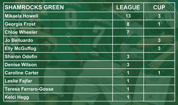 ROCKS scorers 006 green