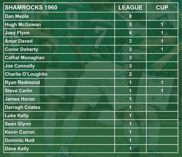ROCKS scorers 003 1960